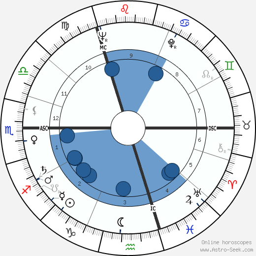 Horst Gruetzner wikipedia, horoscope, astrology, instagram