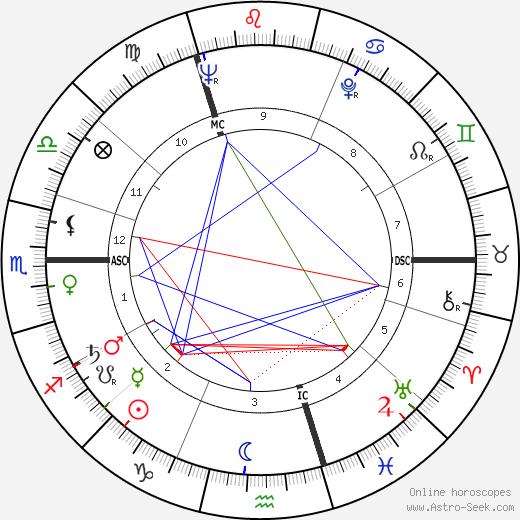 Horst Gruetzner birth chart, Horst Gruetzner astro natal horoscope, astrology