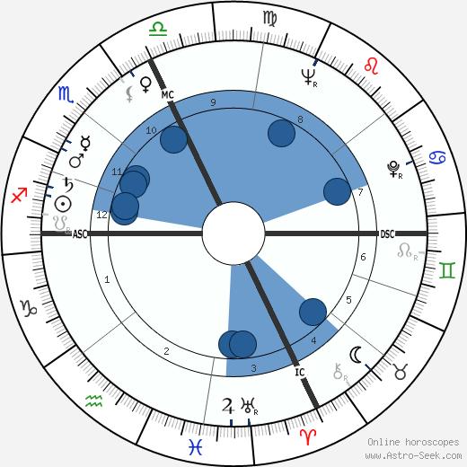 Jacques Bondon wikipedia, horoscope, astrology, instagram