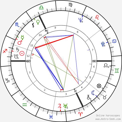 Jacques Bondon tema natale, oroscopo, Jacques Bondon oroscopi gratuiti, astrologia