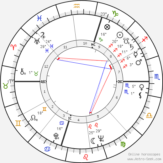 James Arlington Wright birth chart, biography, wikipedia 2020, 2021