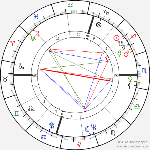 James Arlington Wright birth chart, James Arlington Wright astro natal horoscope, astrology