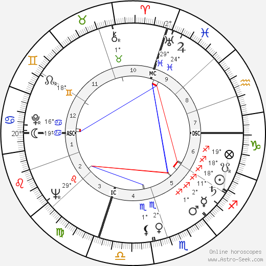 James B. Keysar birth chart, biography, wikipedia 2020, 2021