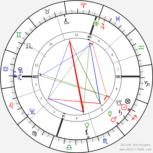 James B. Keysar birth chart, James B. Keysar astro natal horoscope, astrology