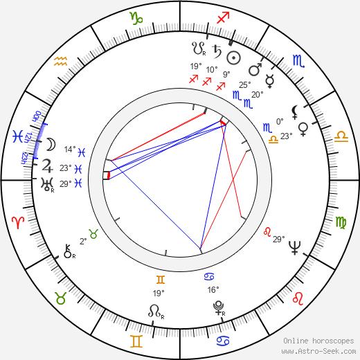 Jimmy Sangster birth chart, biography, wikipedia 2019, 2020