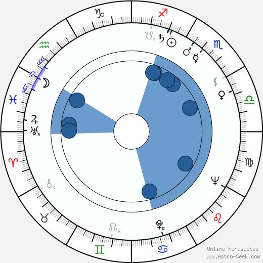 Kaj Pindal wikipedia, horoscope, astrology, instagram