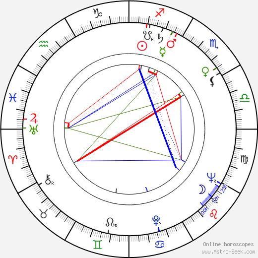 Leonid Markov tema natale, oroscopo, Leonid Markov oroscopi gratuiti, astrologia