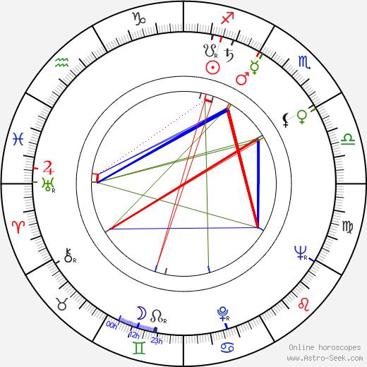 Marie Beránková astro natal birth chart, Marie Beránková horoscope, astrology