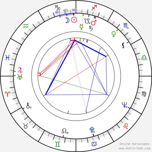 Mary Higgins Clark birth chart, Mary Higgins Clark astro natal horoscope, astrology