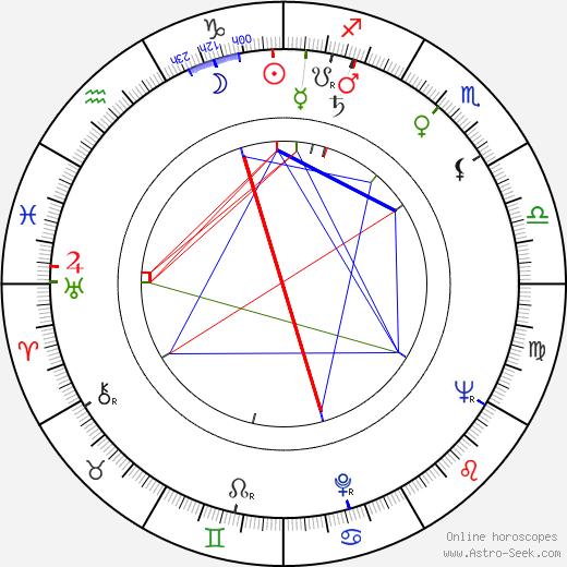Matei Alexandru astro natal birth chart, Matei Alexandru horoscope, astrology
