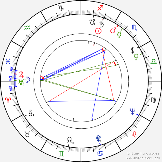 Maximilián Remeň birth chart, Maximilián Remeň astro natal horoscope, astrology