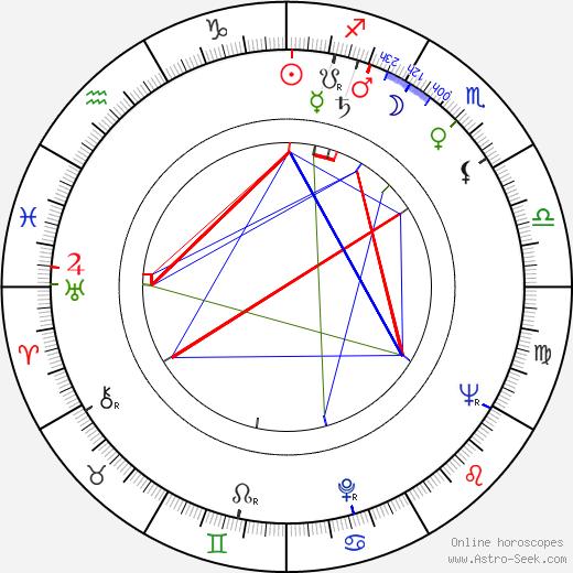 Michael Carreras birth chart, Michael Carreras astro natal horoscope, astrology