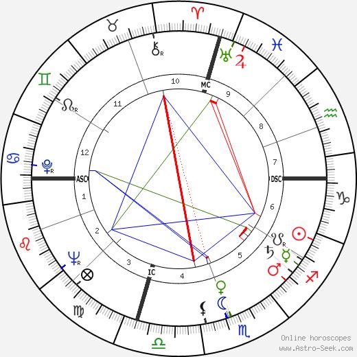 Mr. Greiner день рождения гороскоп, Mr. Greiner Натальная карта онлайн