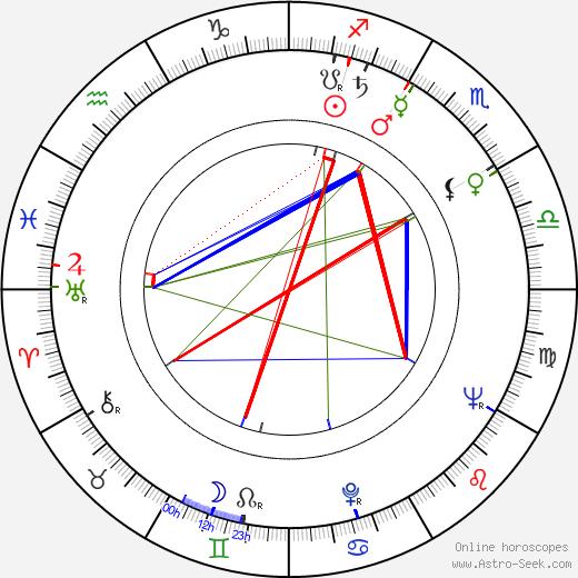 Ossi Skurnik tema natale, oroscopo, Ossi Skurnik oroscopi gratuiti, astrologia