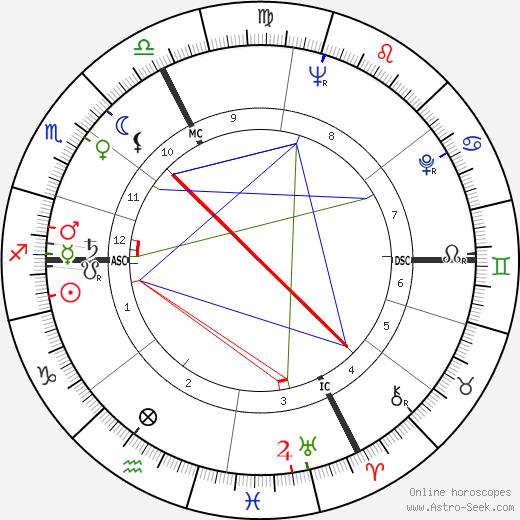 Paul Guers день рождения гороскоп, Paul Guers Натальная карта онлайн