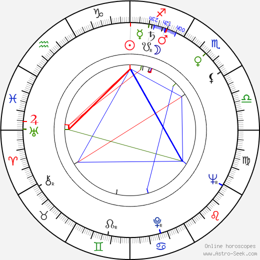 Peggie Castle astro natal birth chart, Peggie Castle horoscope, astrology