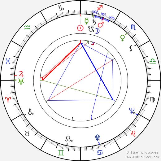 Peggie Castle birth chart, Peggie Castle astro natal horoscope, astrology