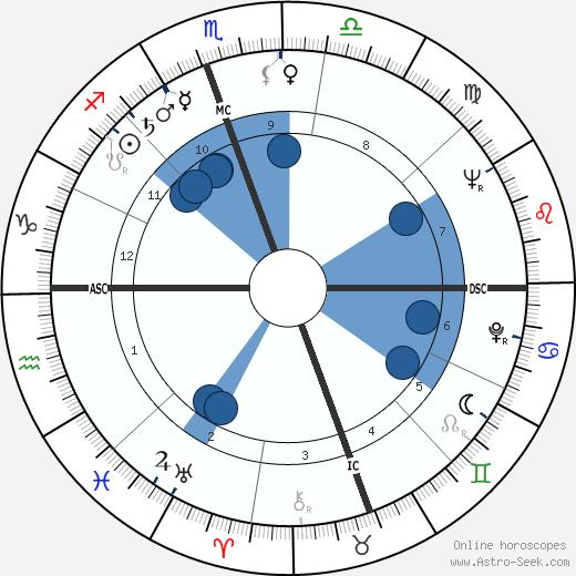 Pierre Richaud wikipedia, horoscope, astrology, instagram