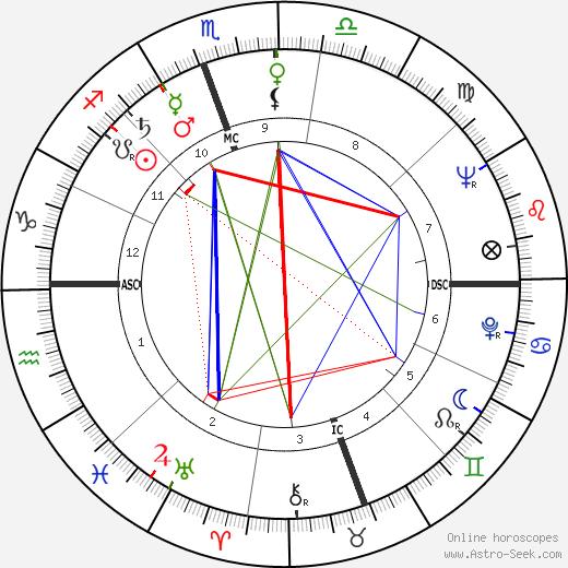 Pierre Richaud tema natale, oroscopo, Pierre Richaud oroscopi gratuiti, astrologia