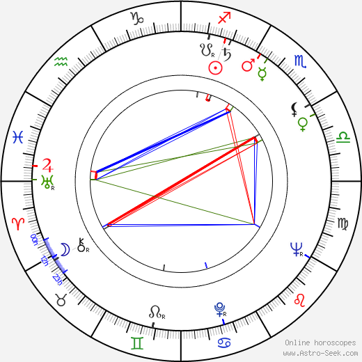 Pierson M. Grieve astro natal birth chart, Pierson M. Grieve horoscope, astrology