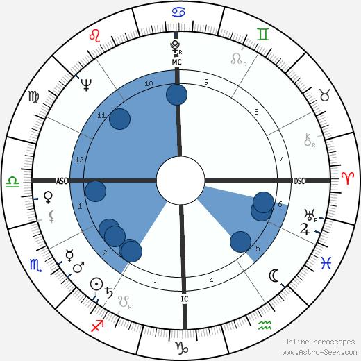 Ralph Beard wikipedia, horoscope, astrology, instagram