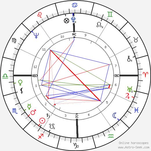 Ralph Beard birth chart, Ralph Beard astro natal horoscope, astrology