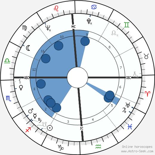 Randall Garrett wikipedia, horoscope, astrology, instagram