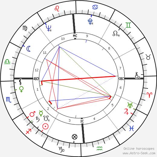 Randall Garrett tema natale, oroscopo, Randall Garrett oroscopi gratuiti, astrologia