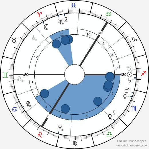 René Fallet wikipedia, horoscope, astrology, instagram
