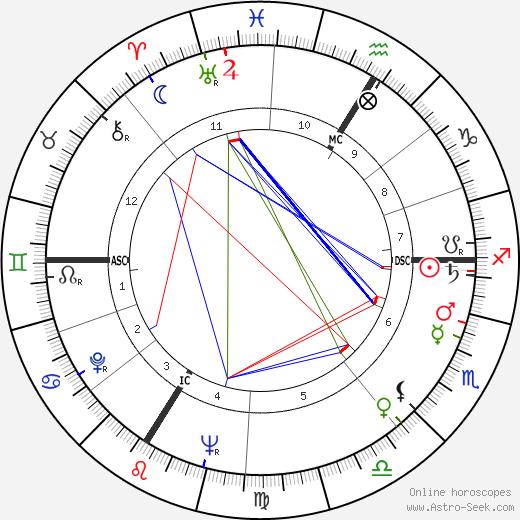 René Fallet день рождения гороскоп, René Fallet Натальная карта онлайн