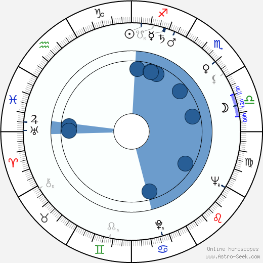 Richard Long wikipedia, horoscope, astrology, instagram