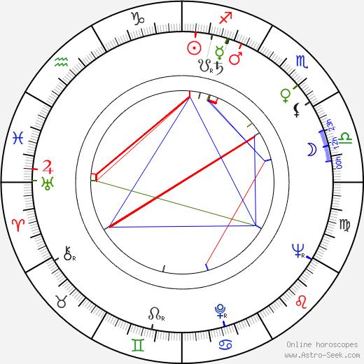 Richard Long день рождения гороскоп, Richard Long Натальная карта онлайн