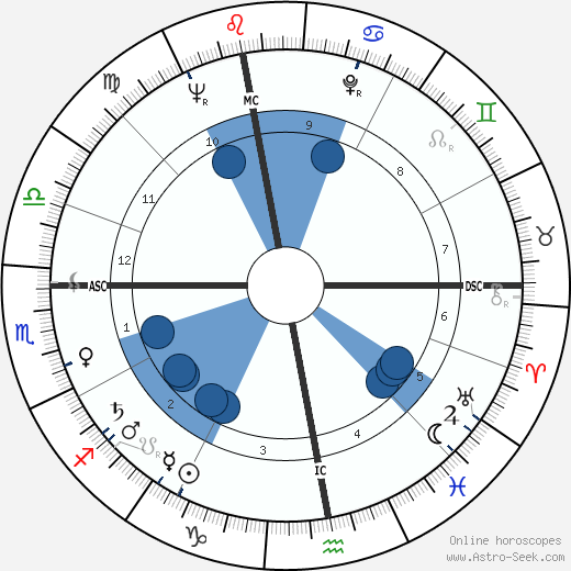 Robert Hossein wikipedia, horoscope, astrology, instagram