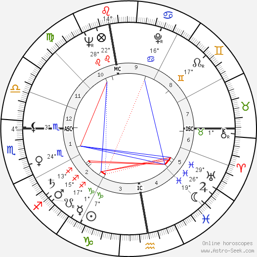 Robert Hossein birth chart, biography, wikipedia 2019, 2020