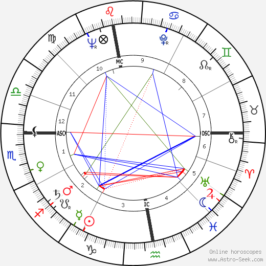 Robert Hossein astro natal birth chart, Robert Hossein horoscope, astrology
