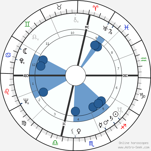 Scott Crom wikipedia, horoscope, astrology, instagram