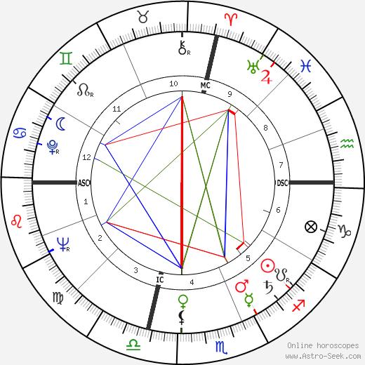 Scott Crom день рождения гороскоп, Scott Crom Натальная карта онлайн