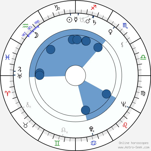 Shulamit Aloni wikipedia, horoscope, astrology, instagram