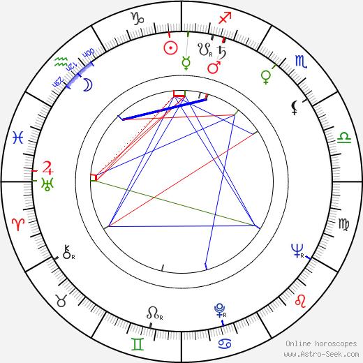 Shulamit Aloni tema natale, oroscopo, Shulamit Aloni oroscopi gratuiti, astrologia