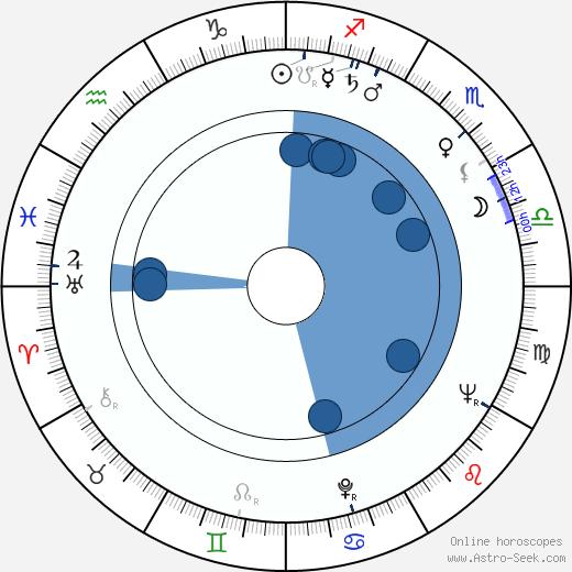 Terttu Varkki wikipedia, horoscope, astrology, instagram