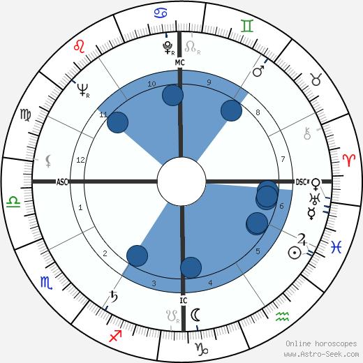 Albert Yvel wikipedia, horoscope, astrology, instagram