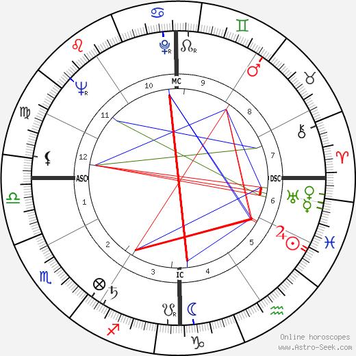 Albert Yvel tema natale, oroscopo, Albert Yvel oroscopi gratuiti, astrologia