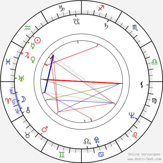 Alvin Rakoff birth chart, Alvin Rakoff astro natal horoscope, astrology