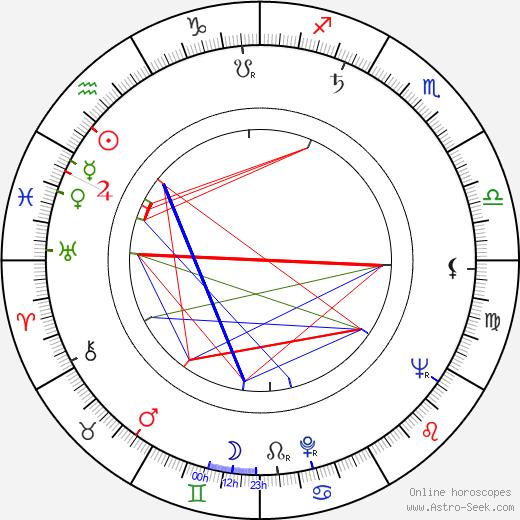 Anton Baláž astro natal birth chart, Anton Baláž horoscope, astrology
