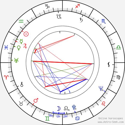 Audrey Peters день рождения гороскоп, Audrey Peters Натальная карта онлайн