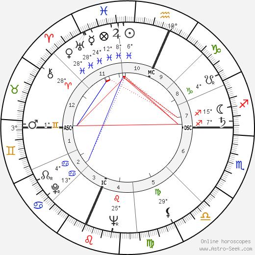 Bruce Ritter birth chart, biography, wikipedia 2019, 2020