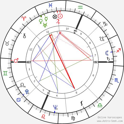 Bruce Ritter день рождения гороскоп, Bruce Ritter Натальная карта онлайн