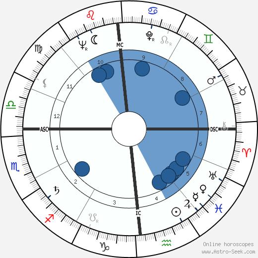 Carlo Maria Martini wikipedia, horoscope, astrology, instagram
