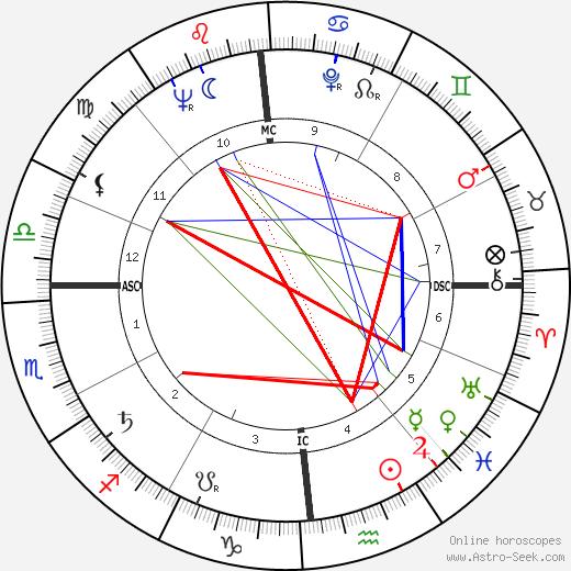 Carlo Maria Martini birth chart, Carlo Maria Martini astro natal horoscope, astrology