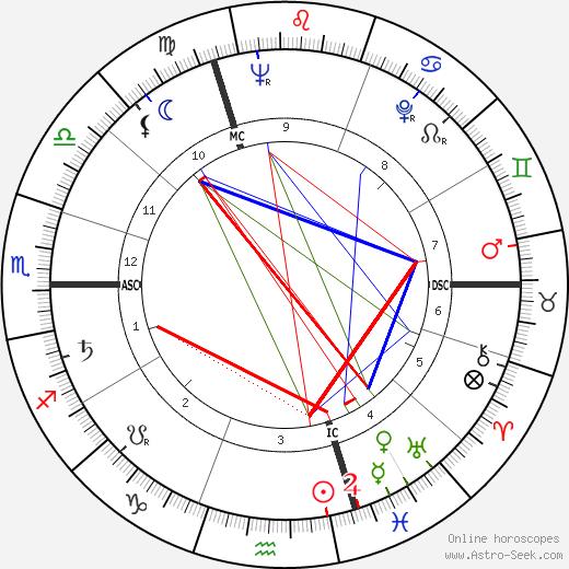 Daniel Carpentier tema natale, oroscopo, Daniel Carpentier oroscopi gratuiti, astrologia
